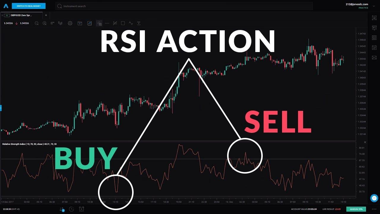 Image result for rsi indicator