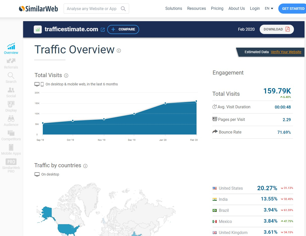 20 Website Traffic Checker Tools to Analyze Any Website 2