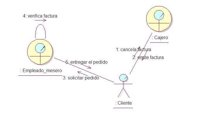 Ing del sw ii diagrama de colaboracion linkografia caractersticas ventajas ccuart Images