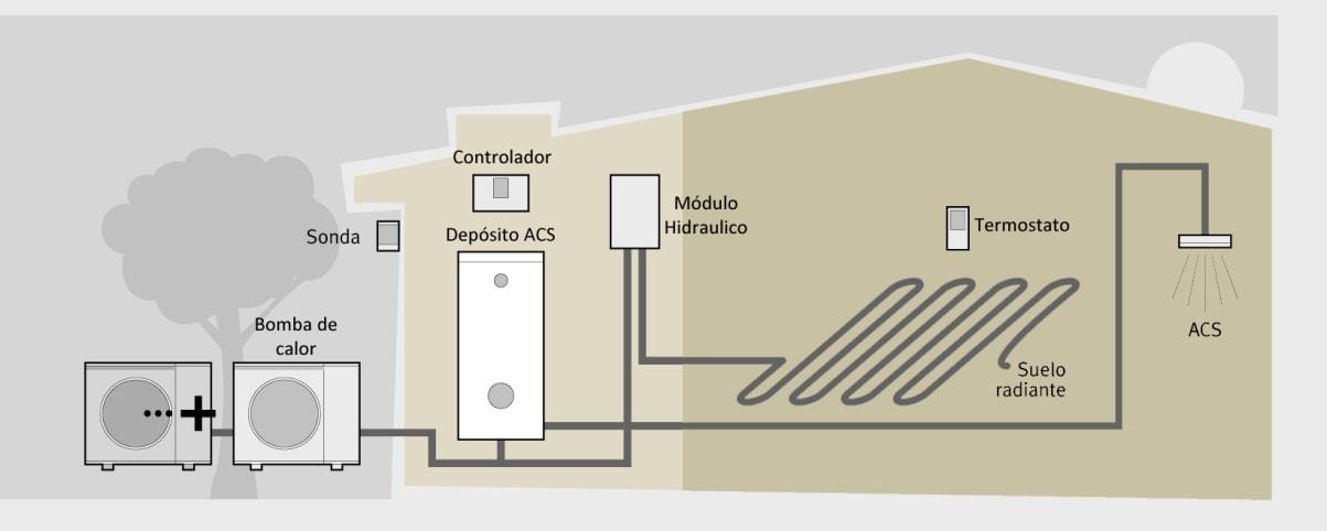 aerotermia-ventajas-sistema-calor-acs