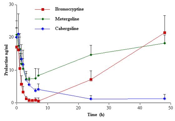Concentraciones séricas de prolactina en perras después de una administración oral única de bromocriptina (25 μg/kg), metergolina (200 μg/kg) o cabergolina 5 μg/kg). De [58].