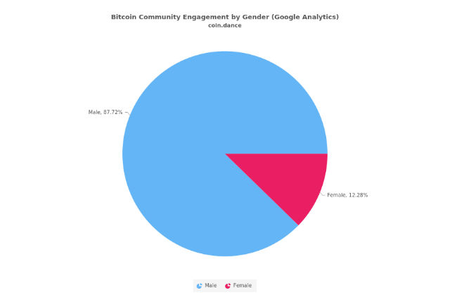 Chart showing Bitcoin community engagement by gender