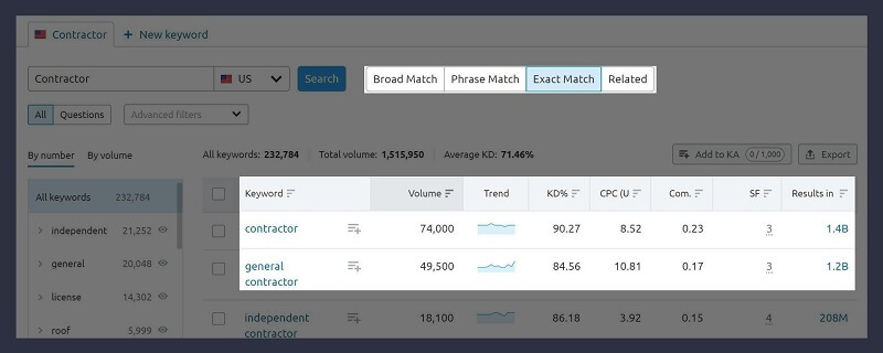 SEMRush-Exact Match Keywords
