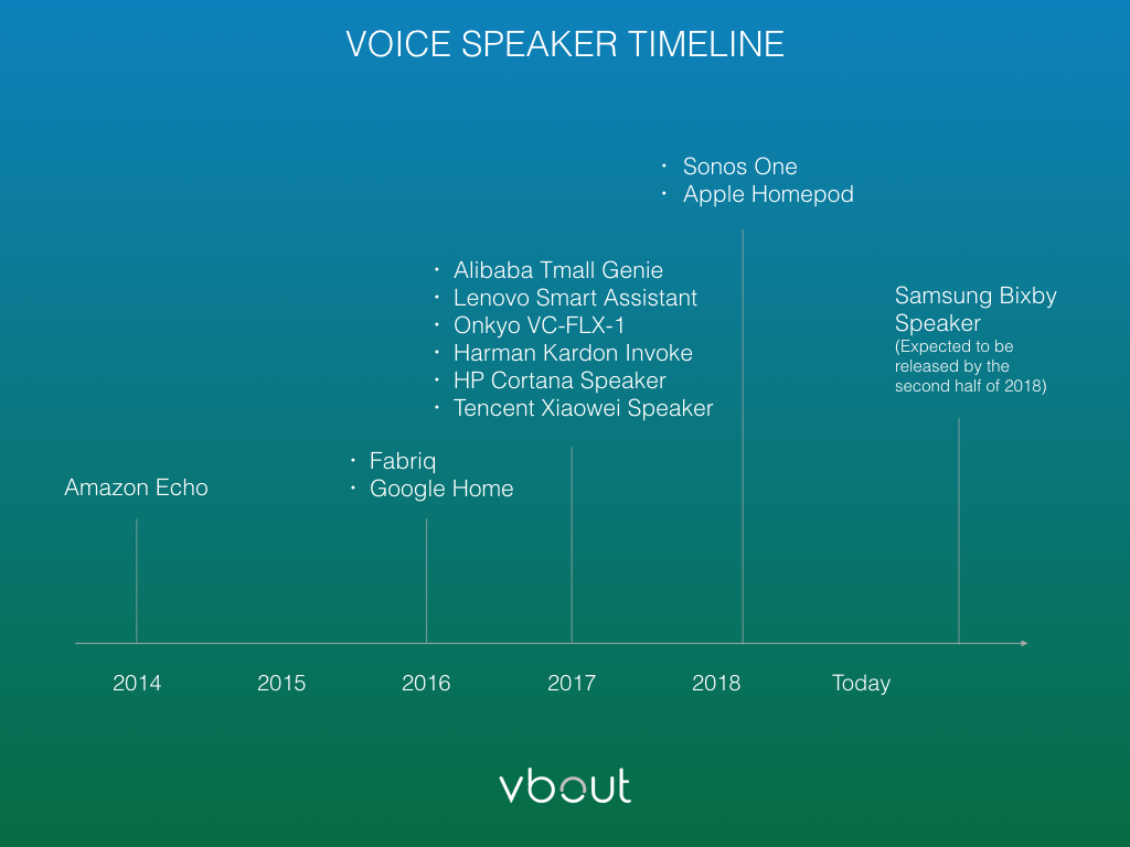 Voice-speakers-and-creation-timeline