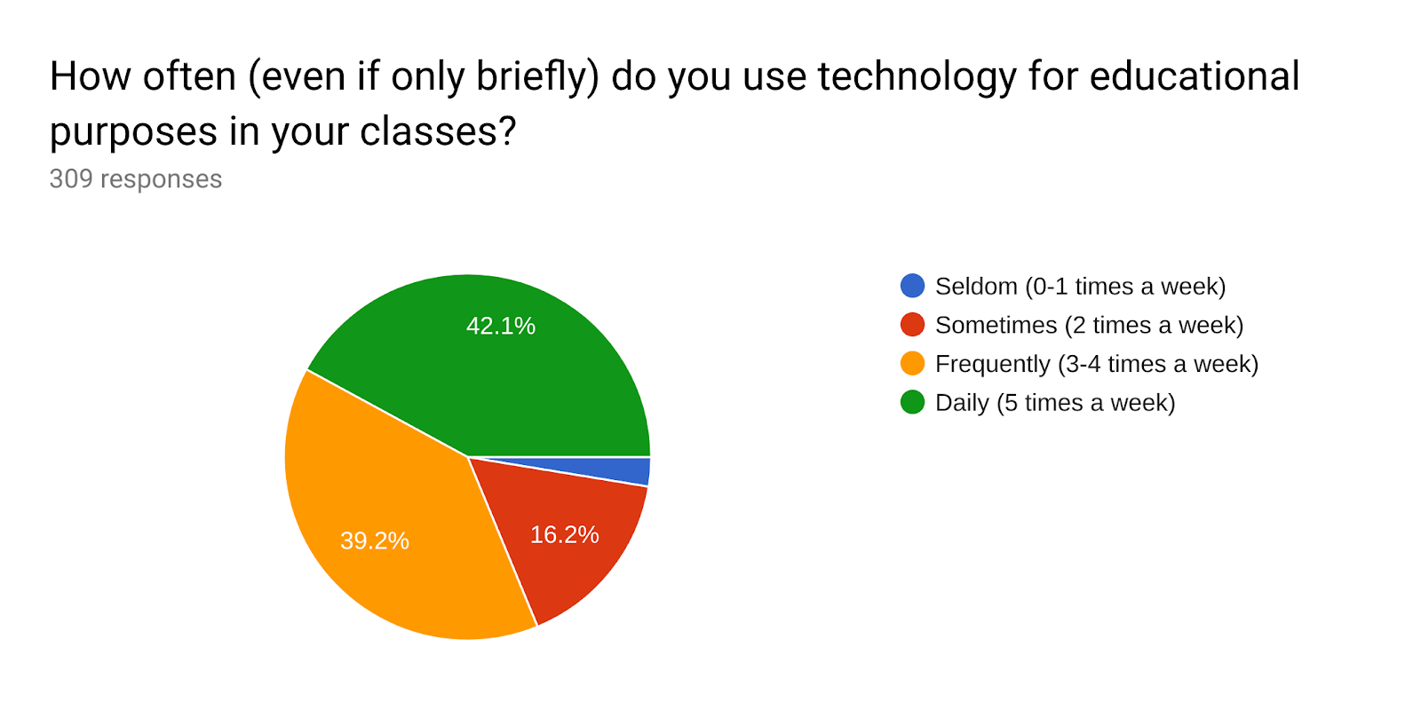 Forms response chart. Question title: How often (even if only briefly) do you use technology for educational purposes in your classes?. Number of responses: 309 responses.