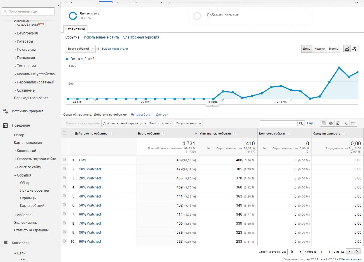 На фото – панель с метрикой в Google Analytics