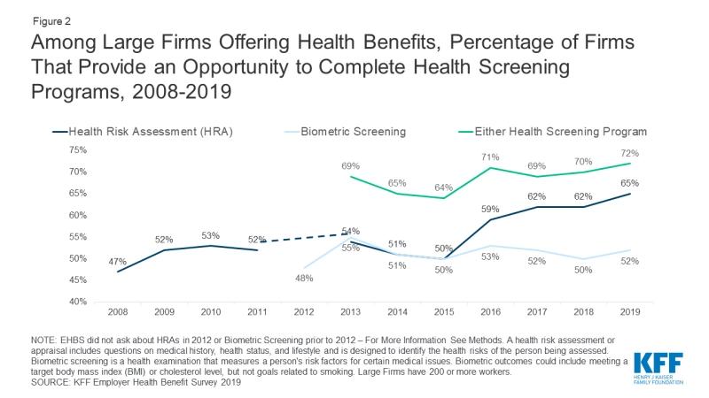 The Importance of Employee Health Screenings