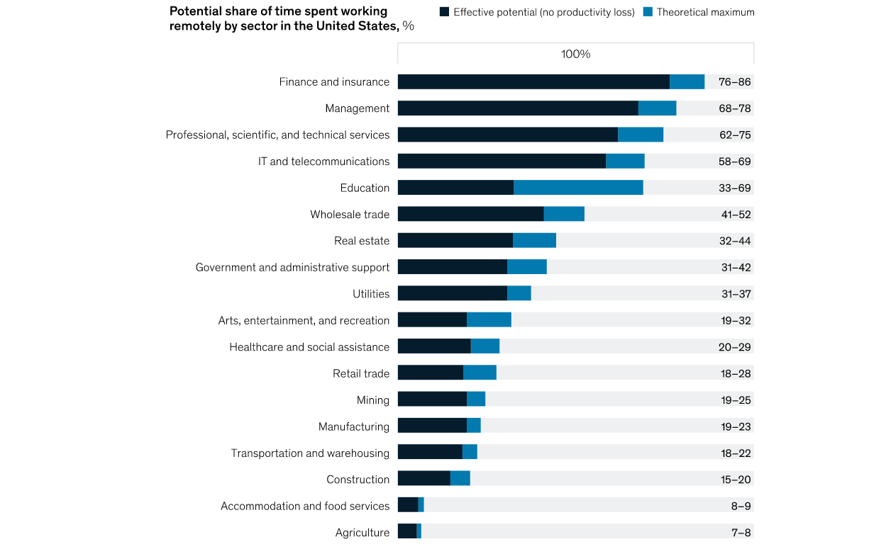 Productivity yields are affected by sector and role