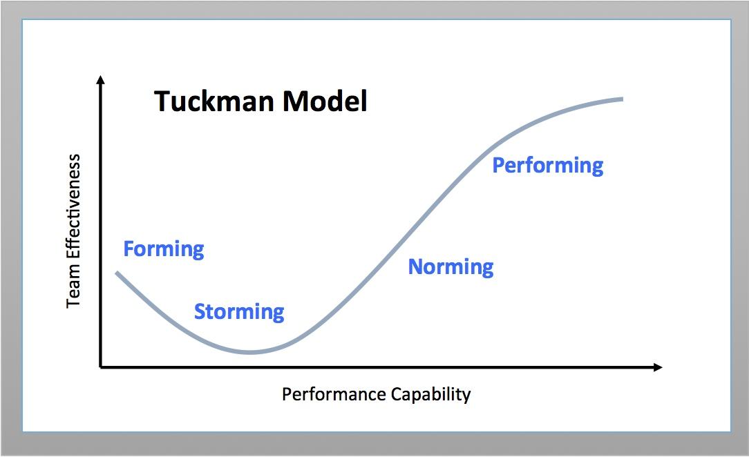 tuckman model team effectiveness perfomance capability