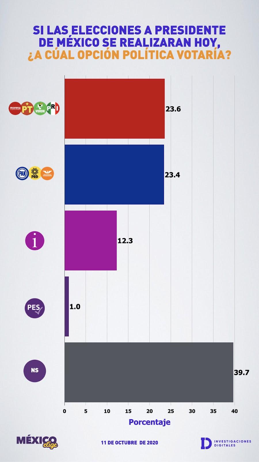 Encuesta 23.6 por ciento votarían por Morena para presidente de México