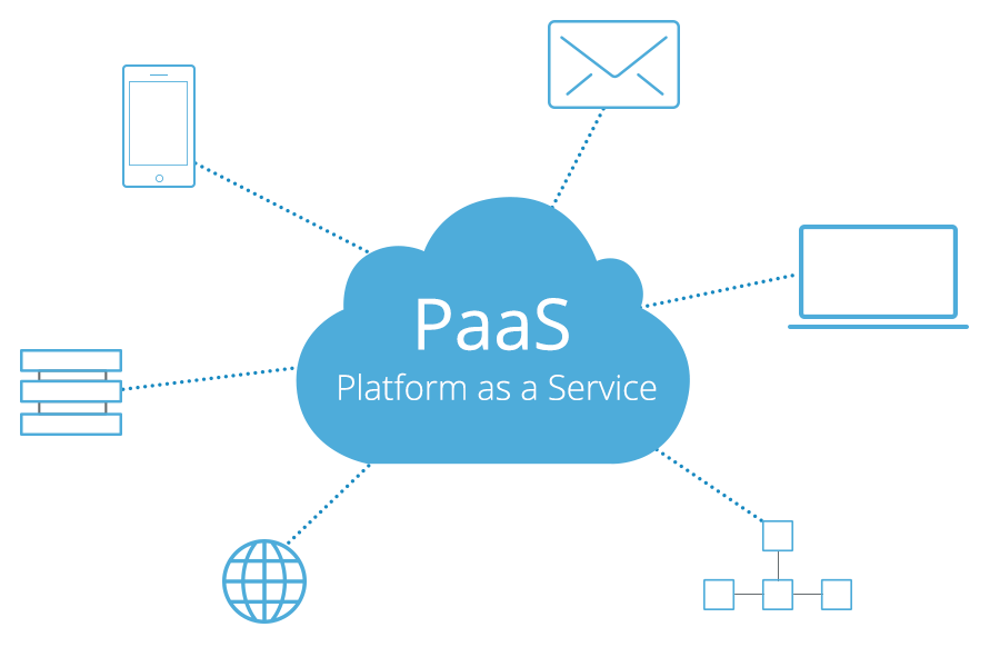 What's Platform-as-a-Service?