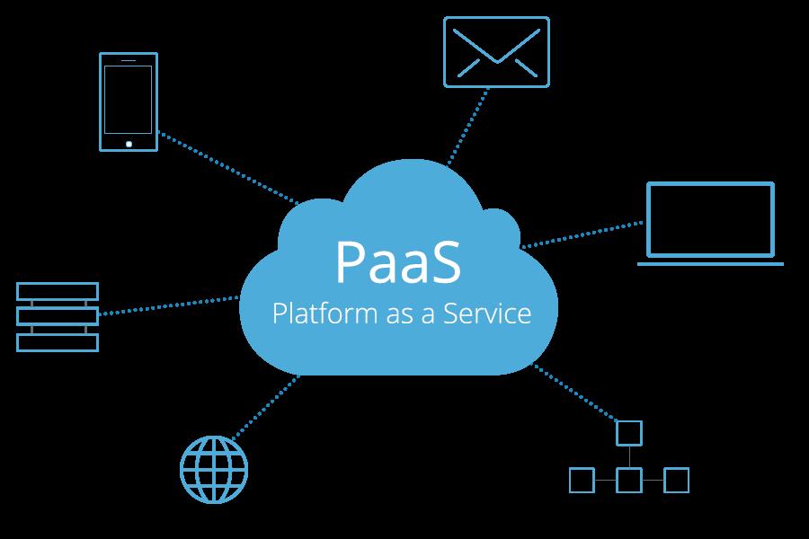 What's Platform-as-a-Service?