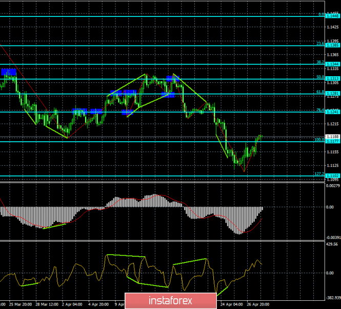 Analysis of EUR/USD divergences on April 30. The euro took the first step towards recovery