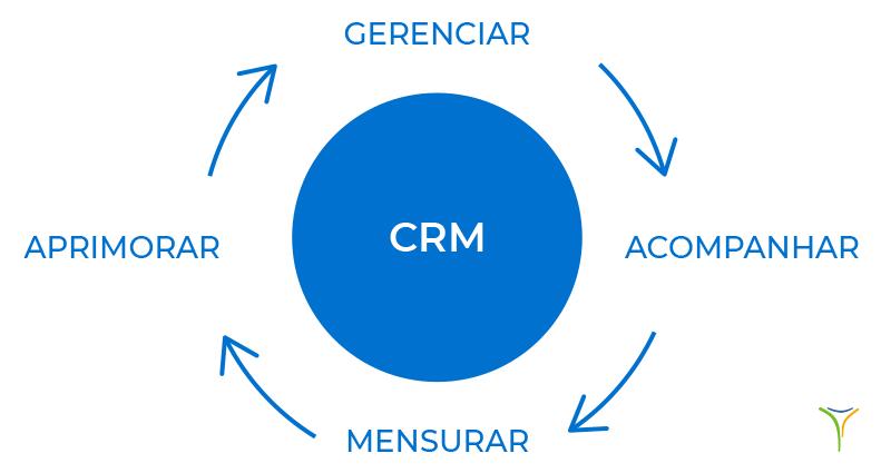 A importância de adotar um sistema CRM e Automação Marketing e Vendas na sua gestão de vendas