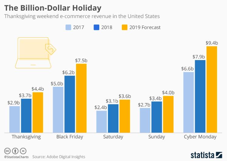 Graph The Billion Dollar Holiday