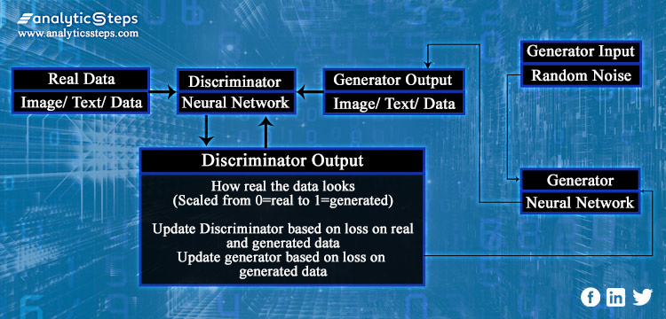 Featuring the working methodology of GAN Loss Function incorporating the Discriminator and the Generator Neural Network that specify the authenticity of fake and real data.