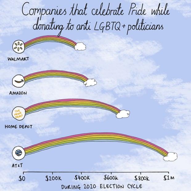 grafika zobrazující 4 vybrané firmy přispívající politikům, kteří jsou proti LGBTQ+ a zároveň mění svá loga do barev duhy