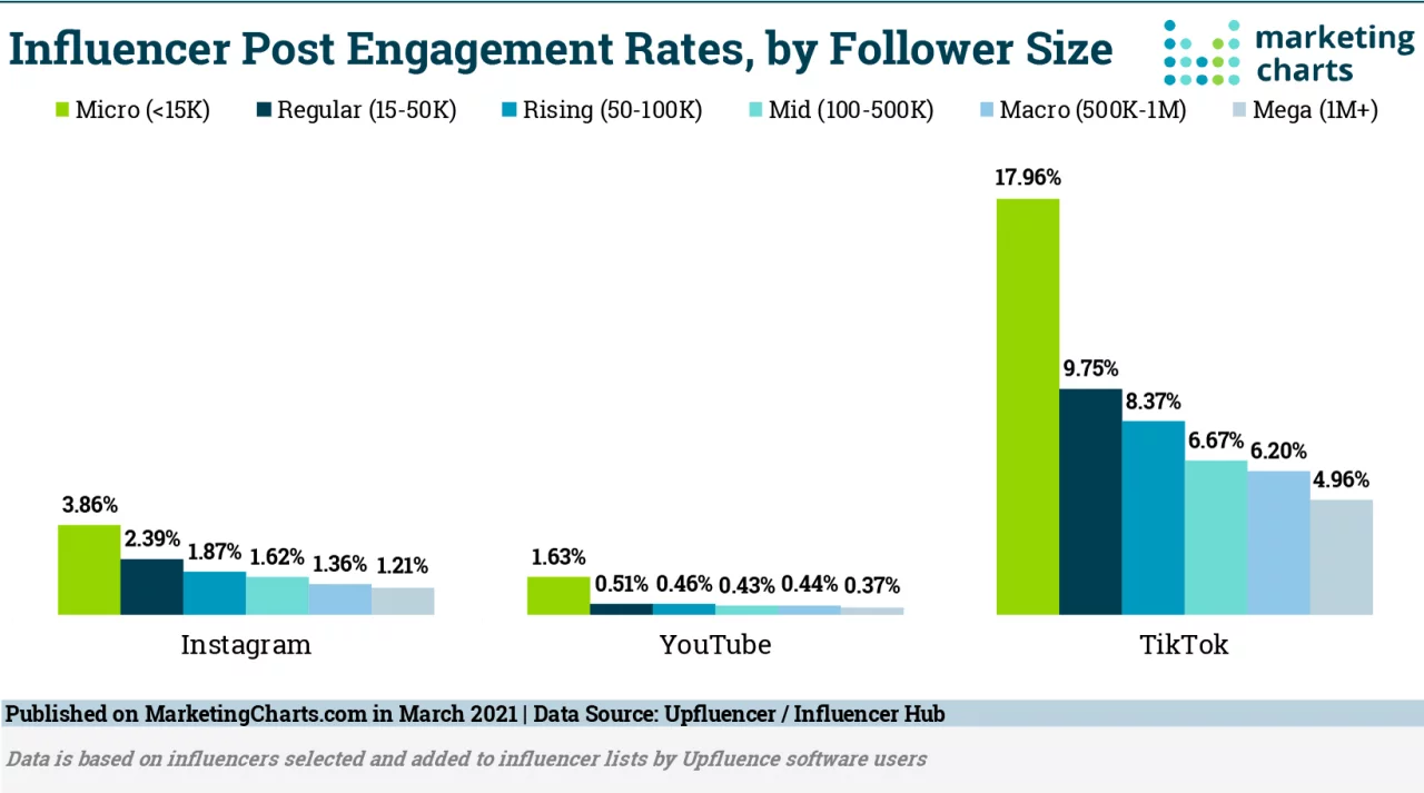 Bar chart detailing influencer post engagement rates by follower size. Micro-influencers are noticeably higher than any others.