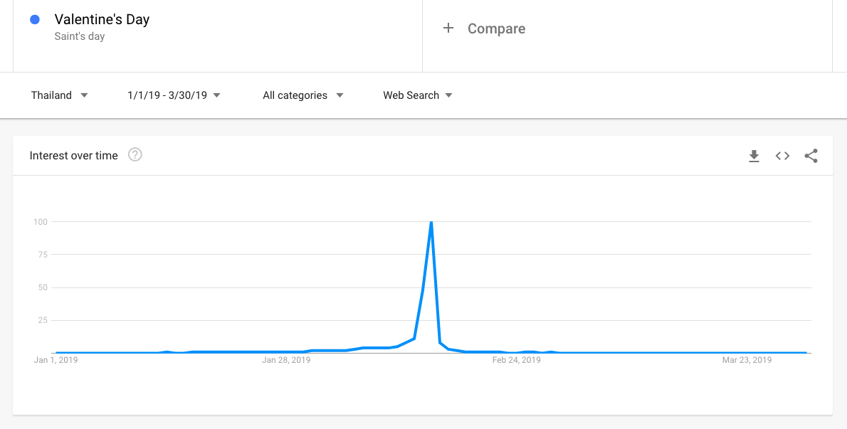 Insight from Big Data Valentine's Day Google Trends