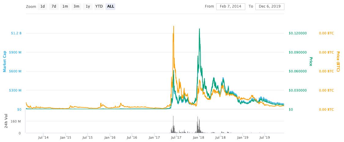 digibyte price chart