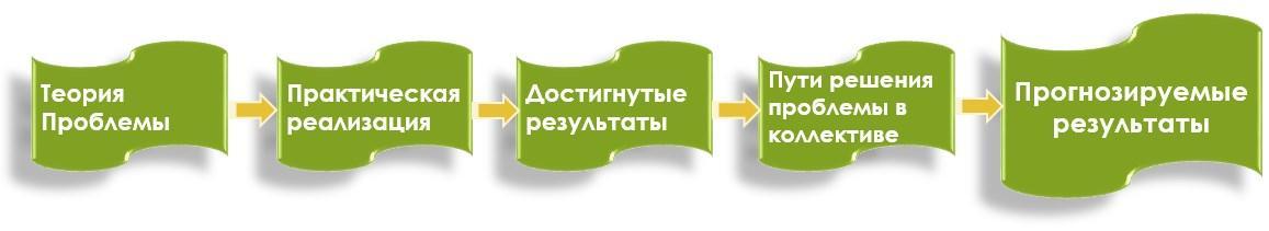 http://metod.gymn37.minsk.edu.by/ru/sm_full.aspx?guid=6583