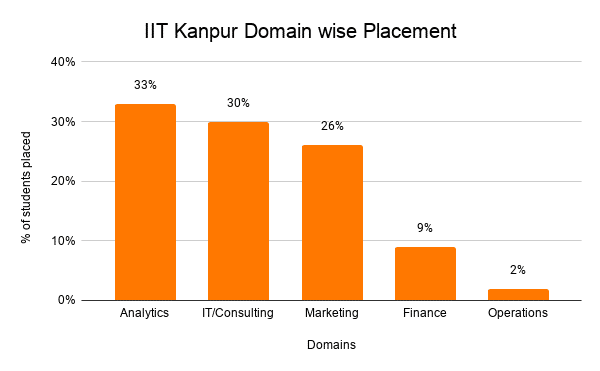 IIT Kanpur Domain wise Placement