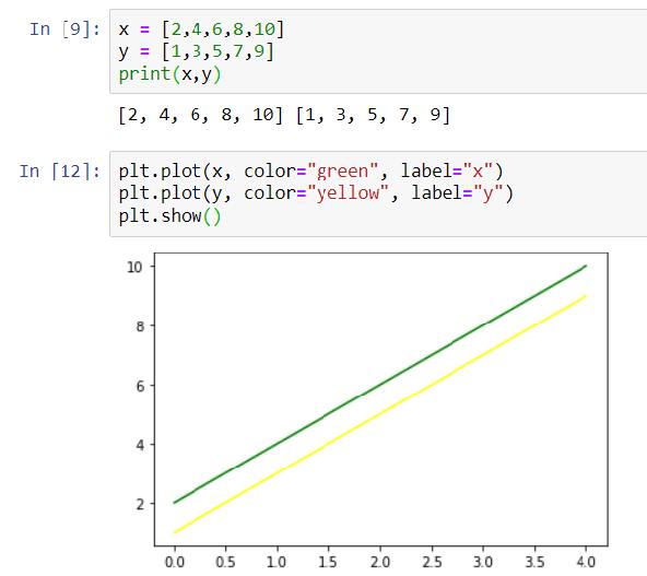 Plotting multivariable using matplotlib and Numpy library in python