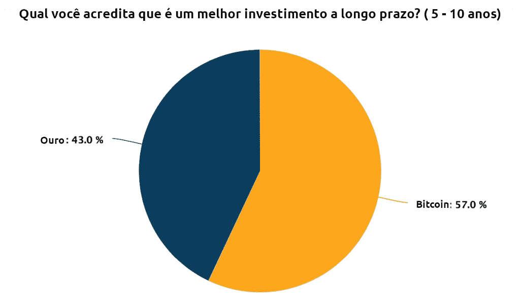 Ouro é melhor investimento para 43% dos investidores de bitcoin