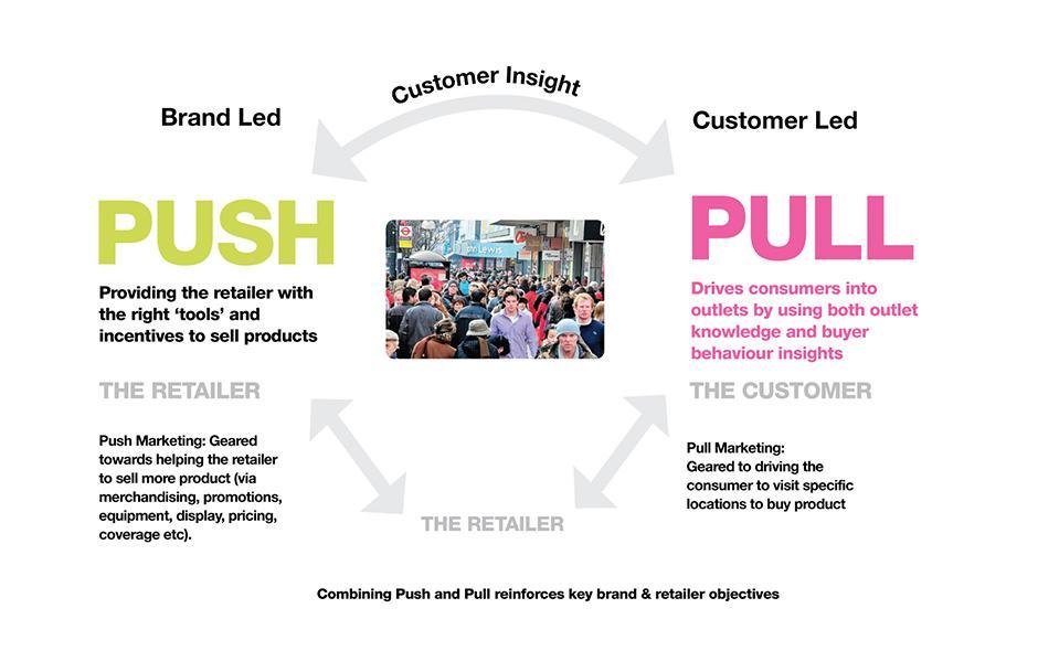 Pull digital online marketing Push digital online marketing