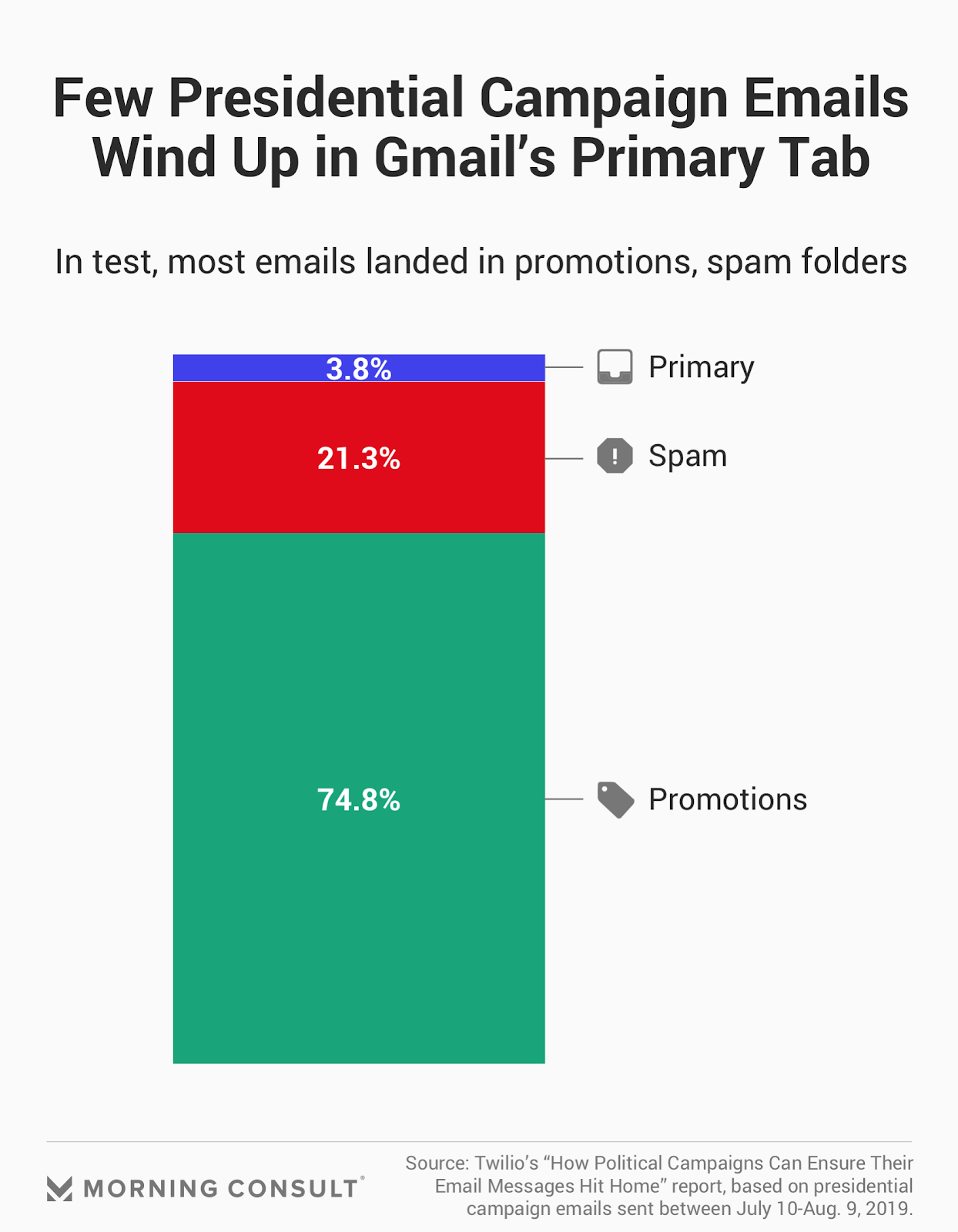 Effectiveness of using emails for political campaigns