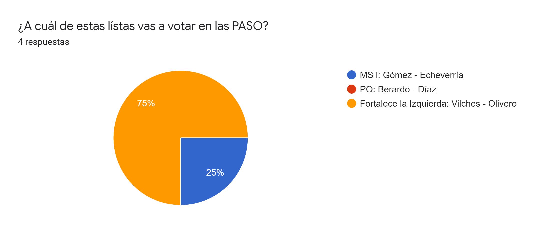Gráfico de respuestas de formularios. Título de la pregunta:¿A cuál de estas lístas vas a votar en las PASO?. Número de respuestas:4 respuestas.