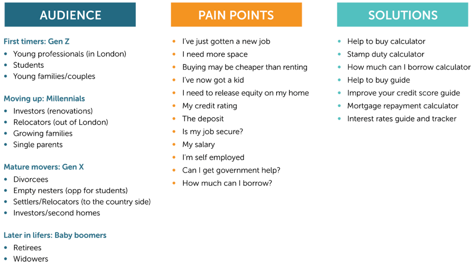 Example framework broken out into audience, pain points, and solutions.
