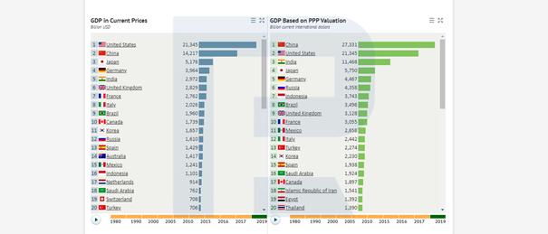 """""""Jak v obchodování využít údaje o HDP?"""""""