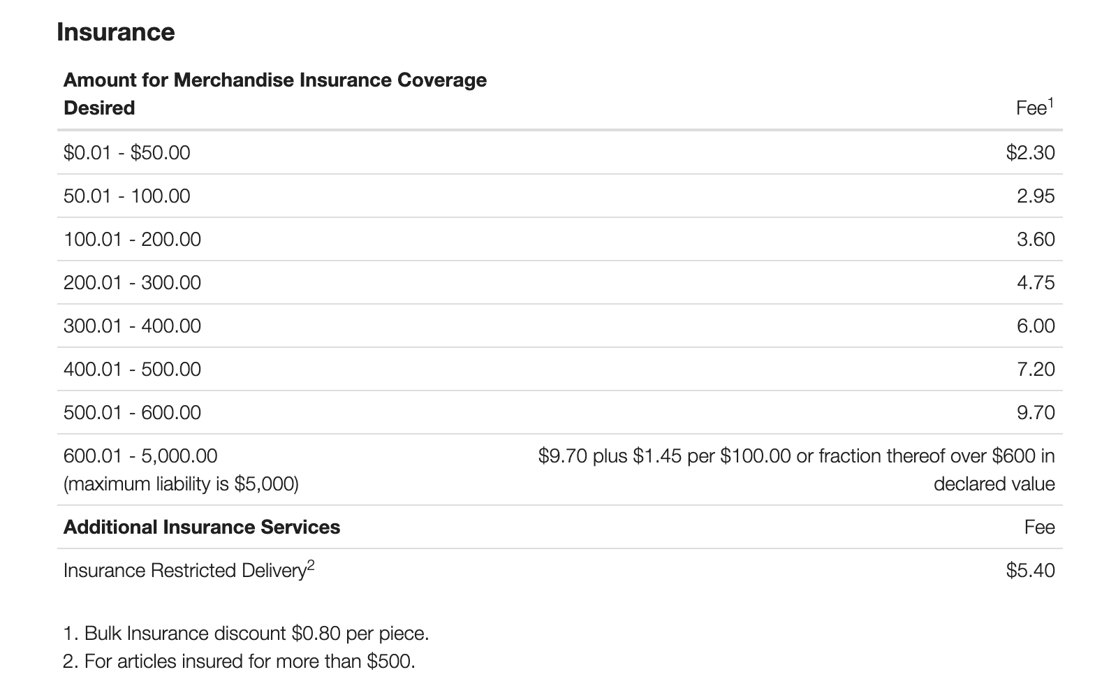 Amount for Merchandise Insurance Coverage
