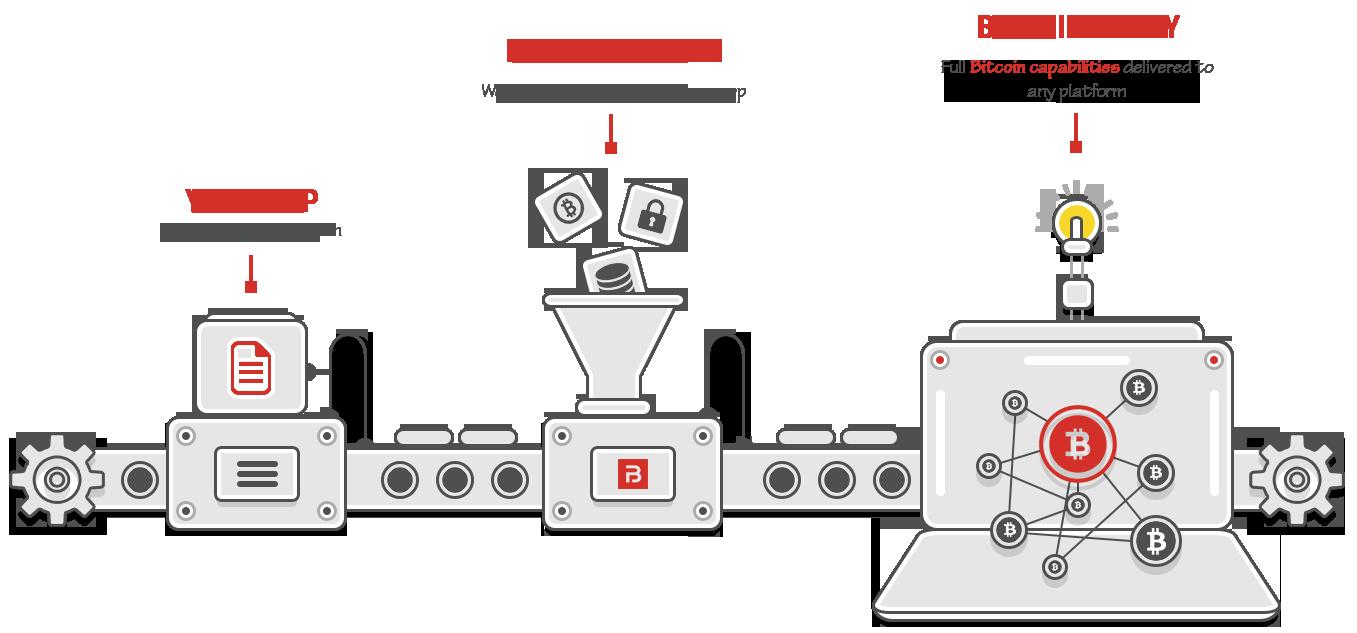 blocktrail_bitcoin_api.png