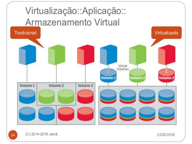 Virtualização de Armazenamento