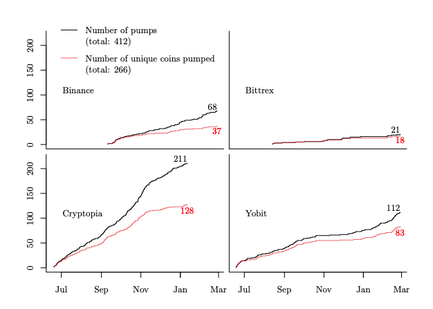Chart of the number of pumps on 4 exchanges