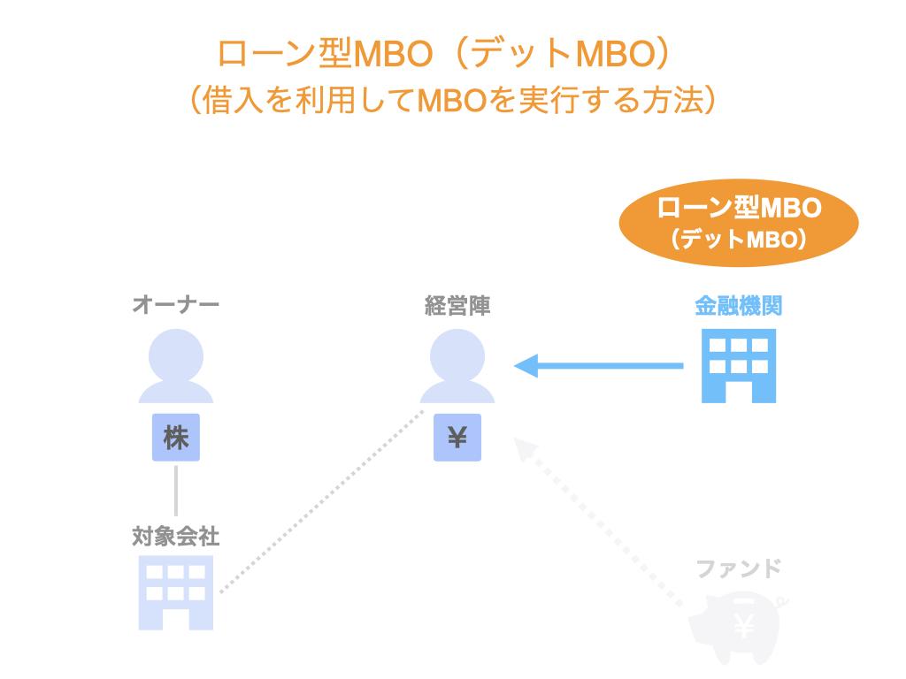 ローン型MBO(デットMBO)。借入を利用してMBOを実行する方法。