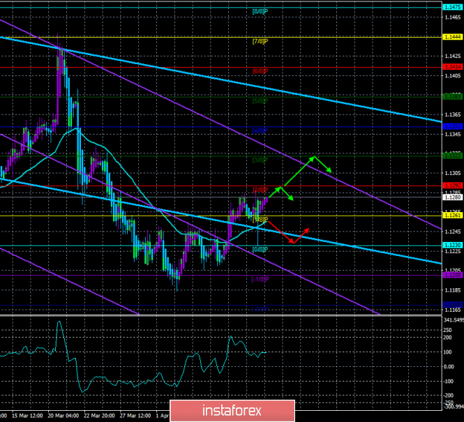 """EUR/USD. April 11th. The trading system """"Regression Channels"""". Mike Pence: the key rate should be lowered"""