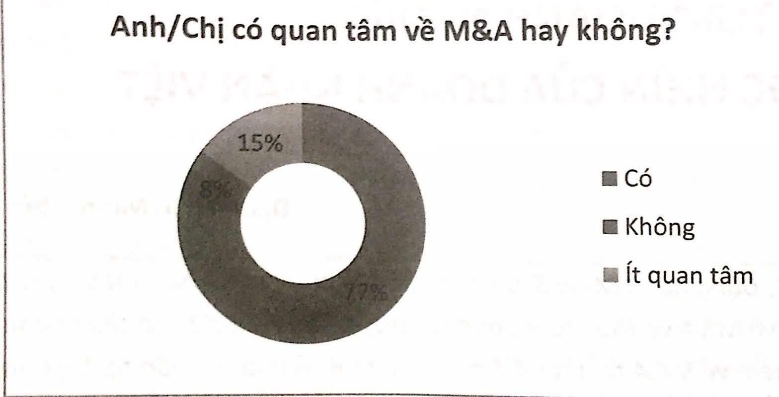 Quan tâm đến M&A hay không?