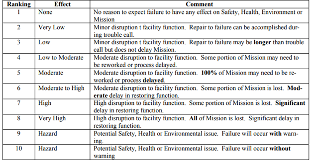 Example of severity ranking according to MIL-STD-1629A