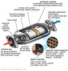 Catalytic Conversion