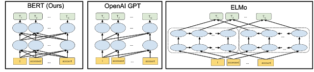 Comparison between the architecture of Google BERT, OpenAI GPT-3, and ELMo