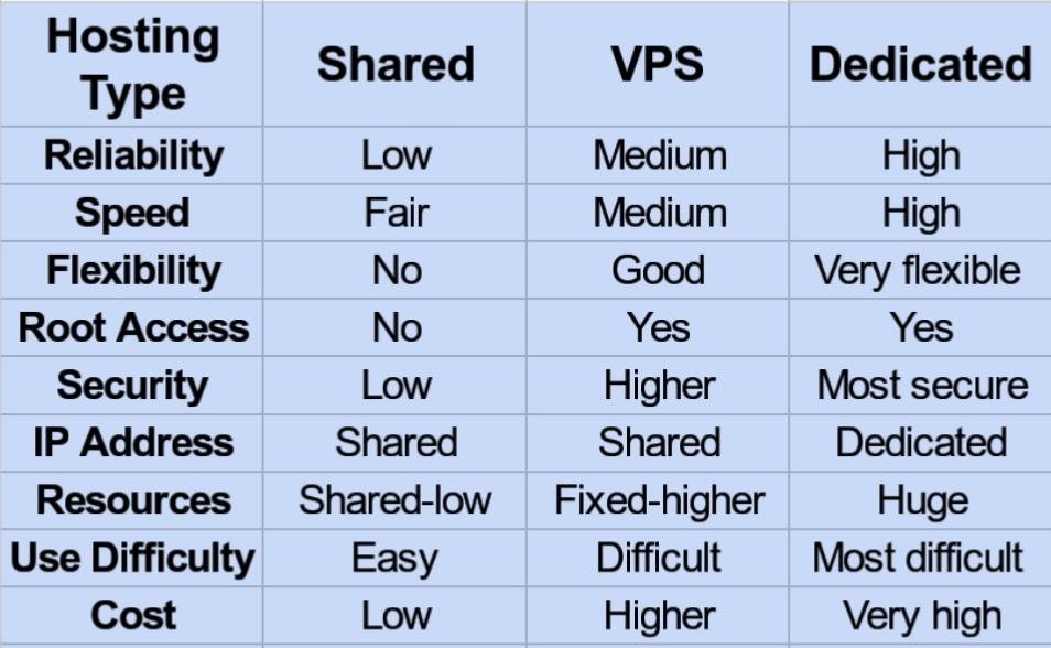 Comparison between different types of hostings, webhosting types , kinds of web hosting , shared hosting, Virtual Private Server(VPS) Hosting, dedicated hosting