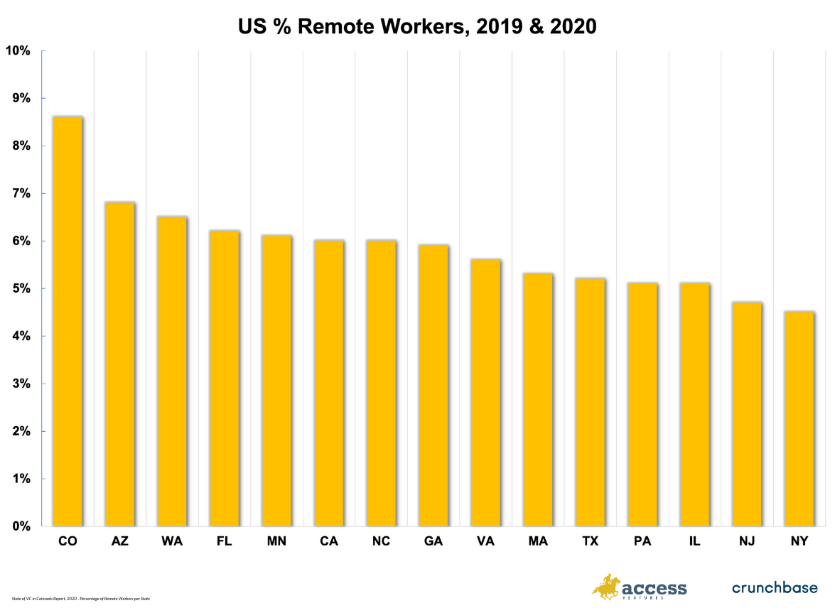 graph with percent of remote workers by state in the U.S.