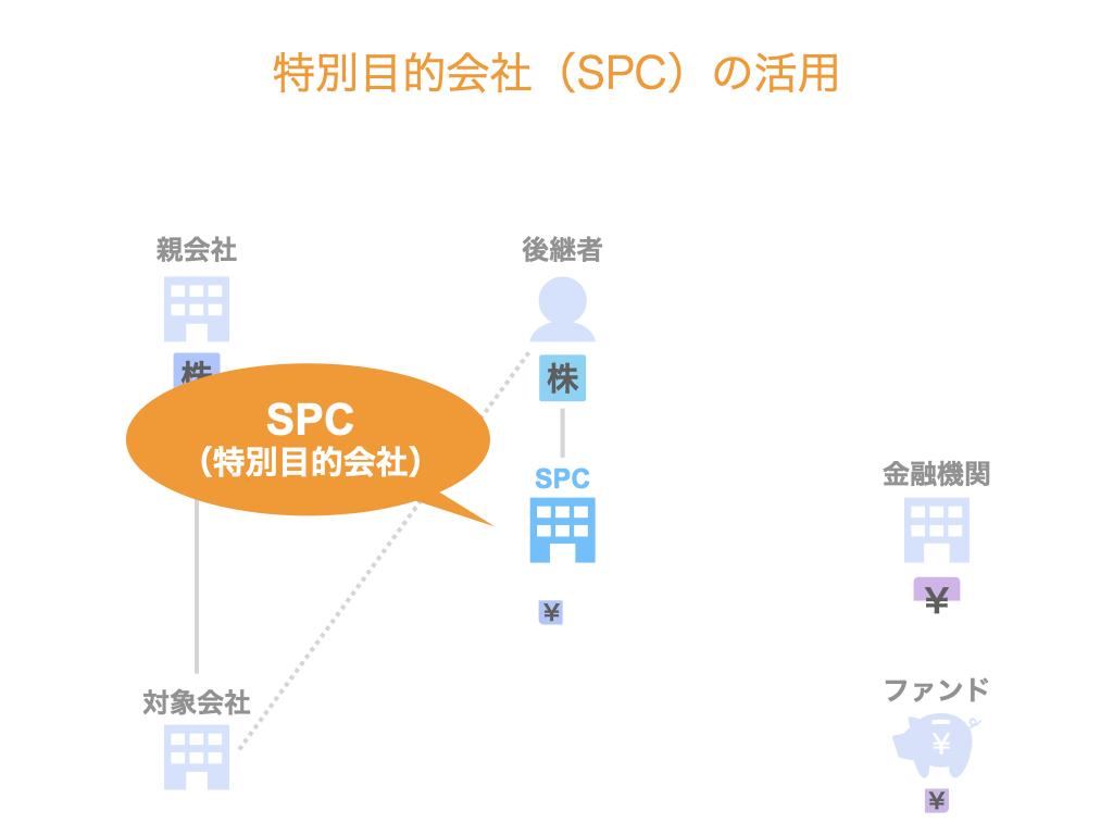 特別目的会社(SPC)の活用