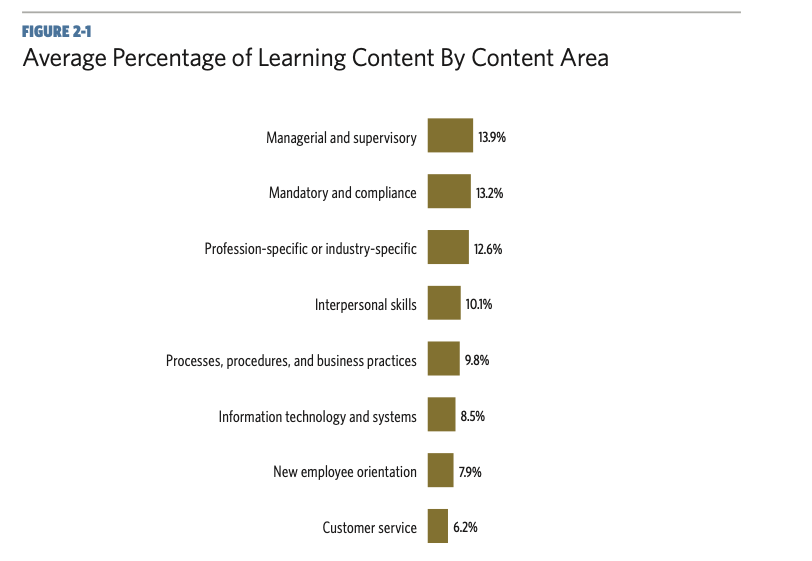 graphic showing a bar graph of the the average percentage of learning content by content area