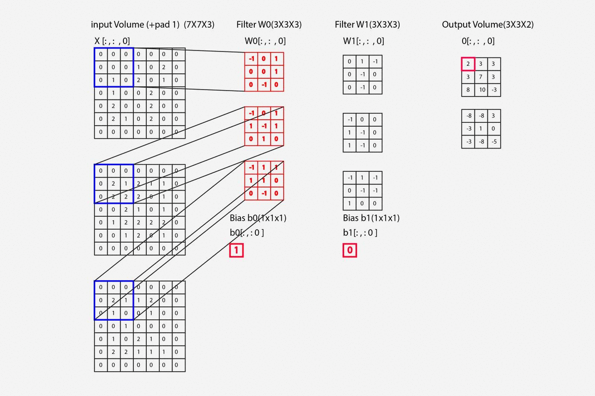 An image views Padding and Matrix Formation of any data type in the convolutional neural network.