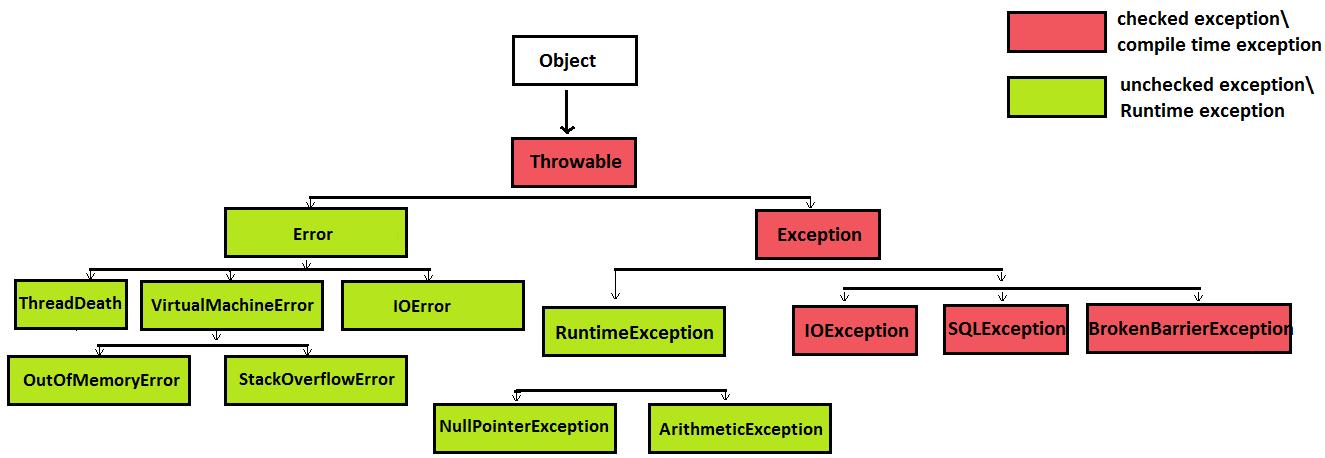 Javamadesoeasy Jmse Exception Handling Exception Hierarchy