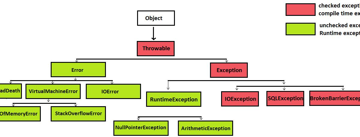 JavaMadeSoEasy.com (JMSE): Exception handling, exception